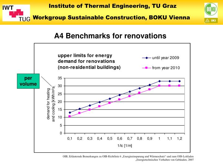 A4 Benchmarks for renovations