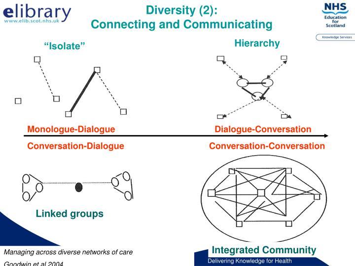 Diversity (2):