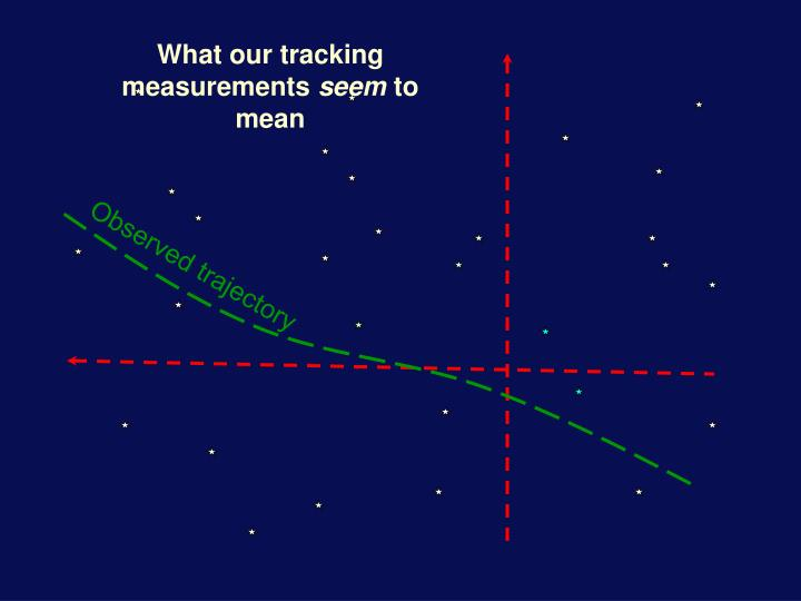 What our tracking measurements