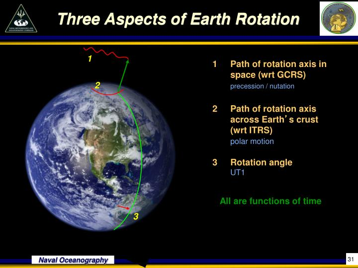 Three Aspects of Earth Rotation