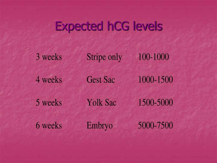 Expected hCG levels