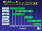 cdc s influenza division program to measure influenza vaccine effectiveness in the u s