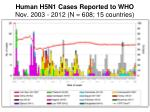 human h5n1 cases reported to who nov 2003 2012 n 608 15 countries
