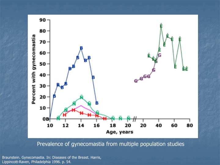 Prevalence of gynecomastia from multiple population studies