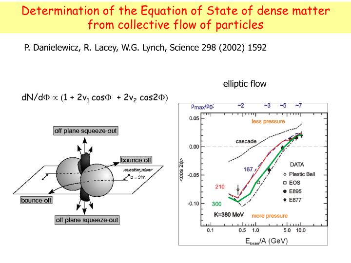 Determination of the Equation of State of dense matter