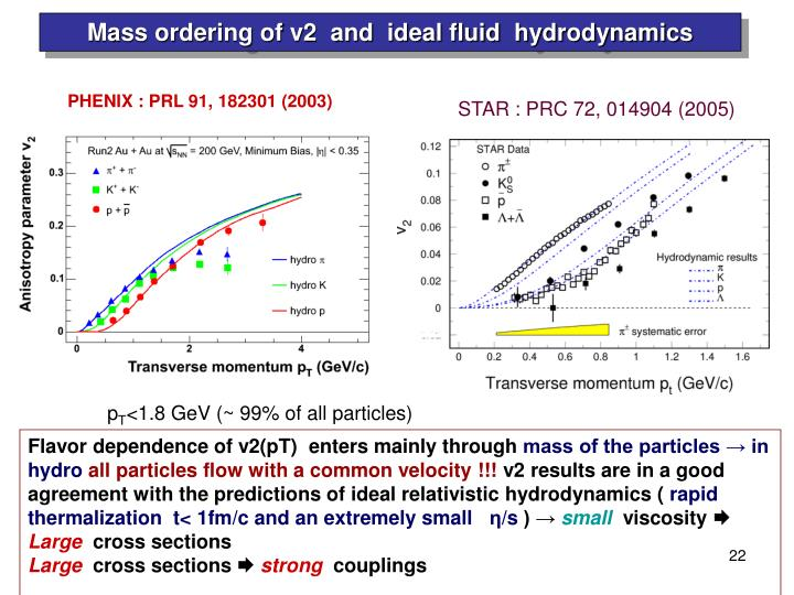 Mass ordering of v2  and  ideal fluid  hydrodynamics