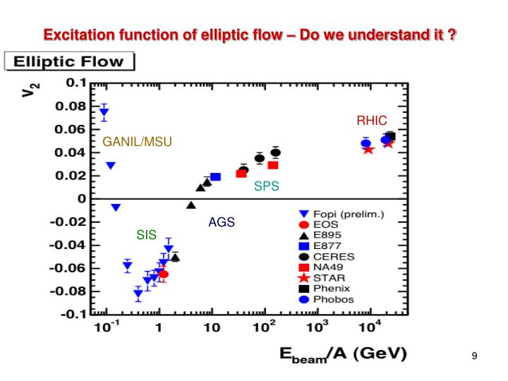 Excitation function of elliptic flow – Do we understand it ?