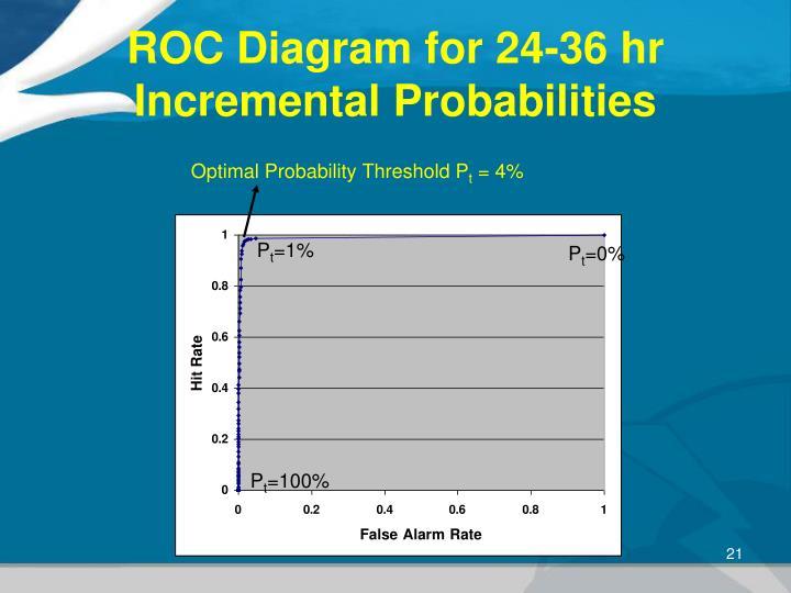 ROC Diagram for 24-36 hr Incremental Probabilities