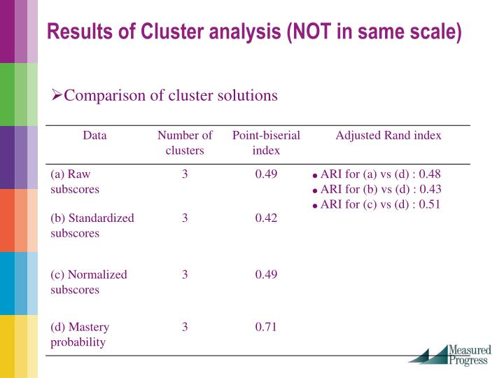 Results of Cluster analysis (NOT in same scale)