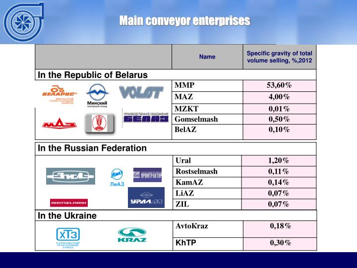 Main conveyor enterprises