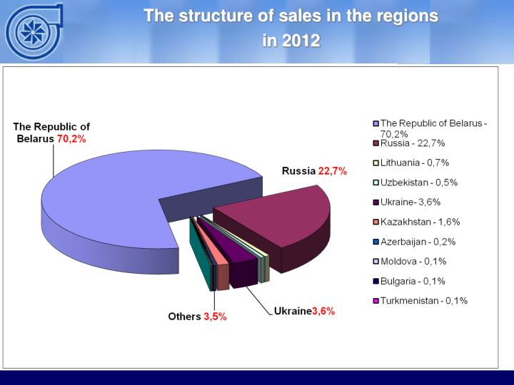 The structure of sales in the regions