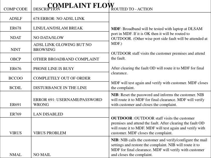COMPLAINT FLOW