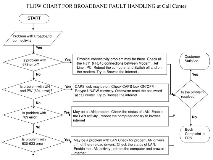 Flow chart for broadband fault handling at call center