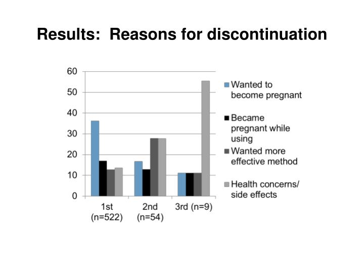 Results:  Reasons for discontinuation