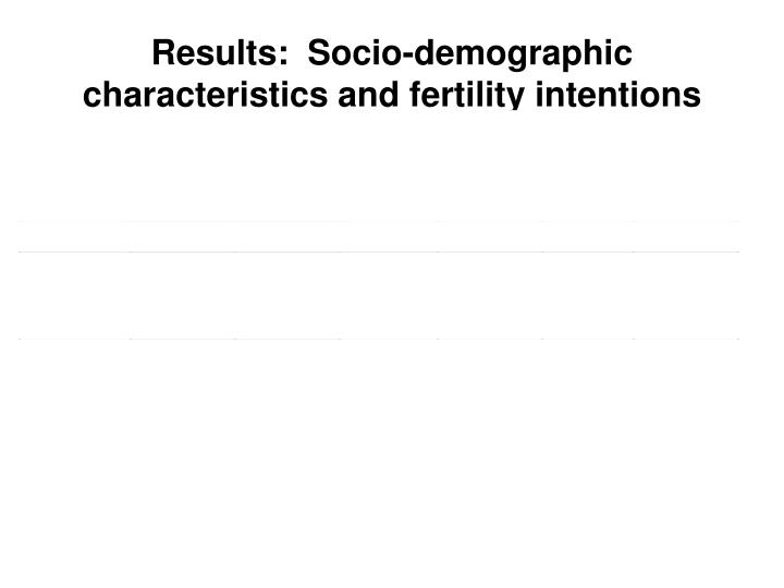 Results:  Socio-demographic characteristics and fertility intentions