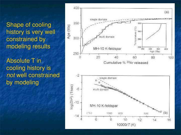 Shape of cooling history is very well constrained by modeling results
