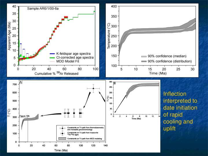Inflection interpreted to date initiation of rapid cooling and uplift