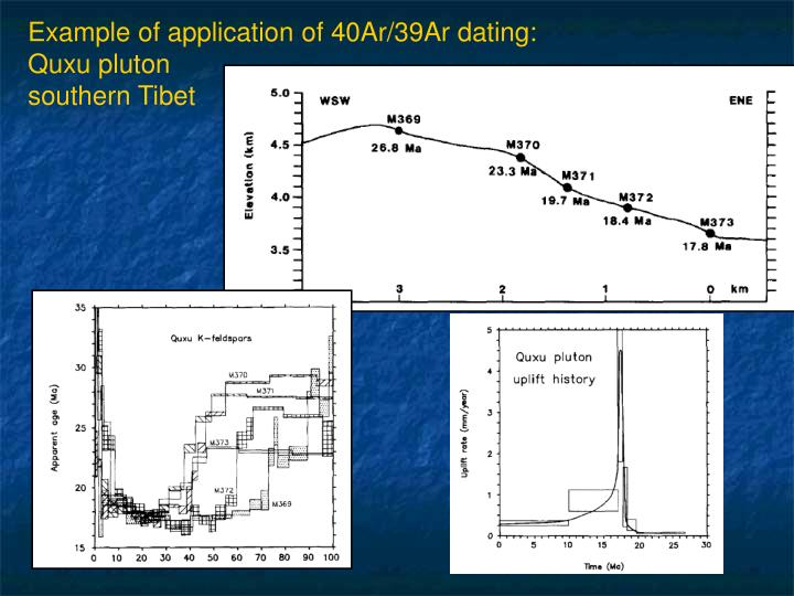 Example of application of 40Ar/39Ar dating: