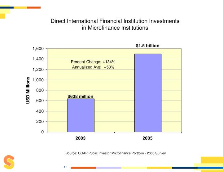 Direct International Financial Institution Investments