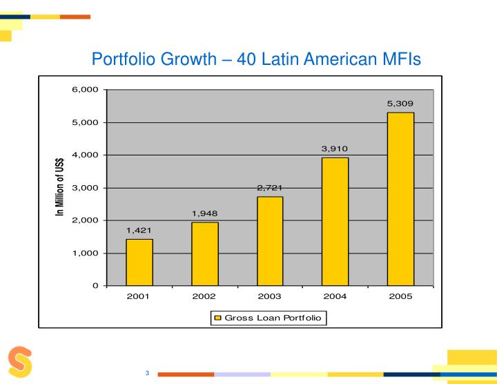 Portfolio Growth – 40 Latin American MFIs