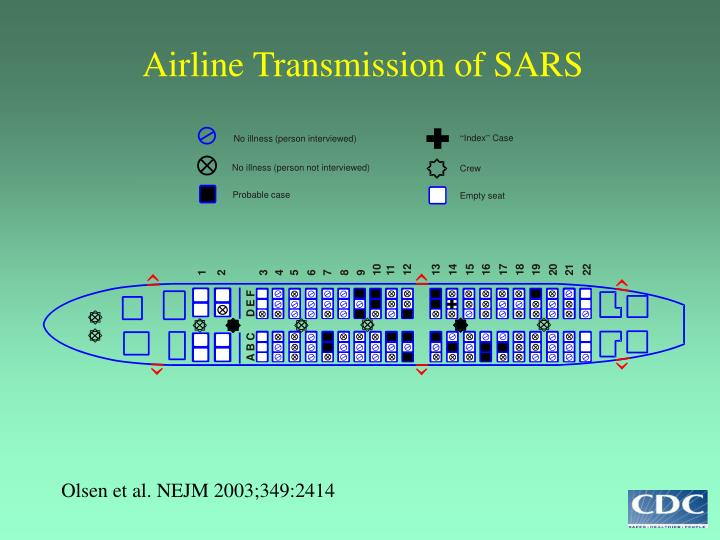 Airline Transmission of SARS