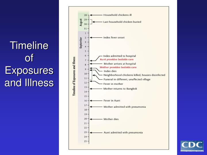 Timeline of Exposures and Illness