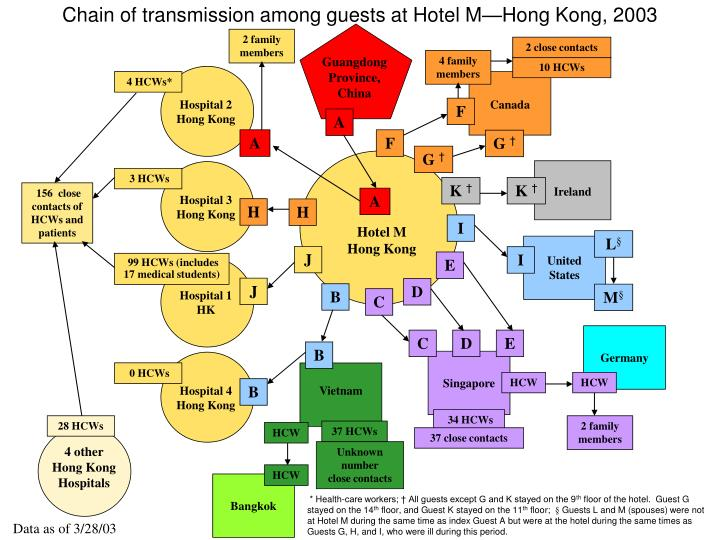 Chain of transmission among guests at Hotel M—Hong Kong, 2003