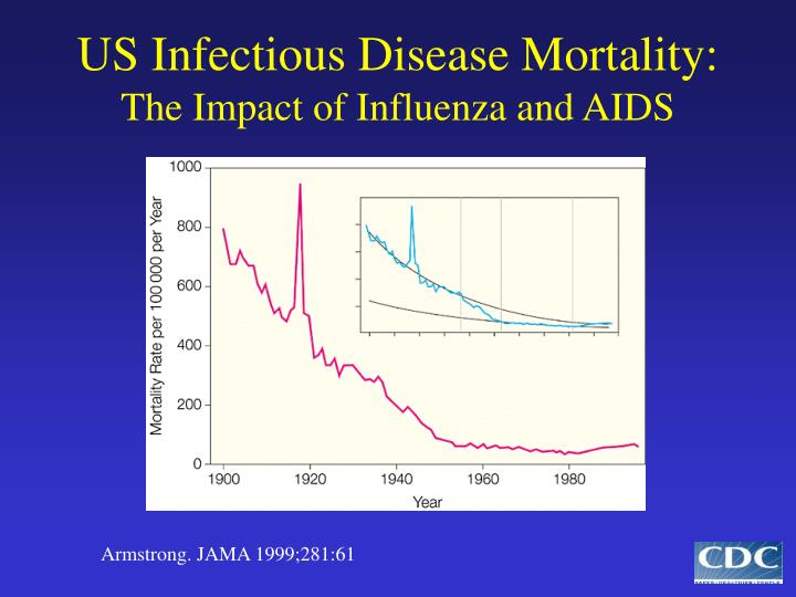 US Infectious Disease Mortality: