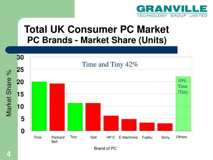 Total UK Consumer PC Market