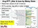 avg rtt jitter loss by malay state