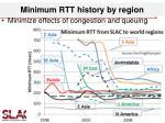 minimum rtt history by region
