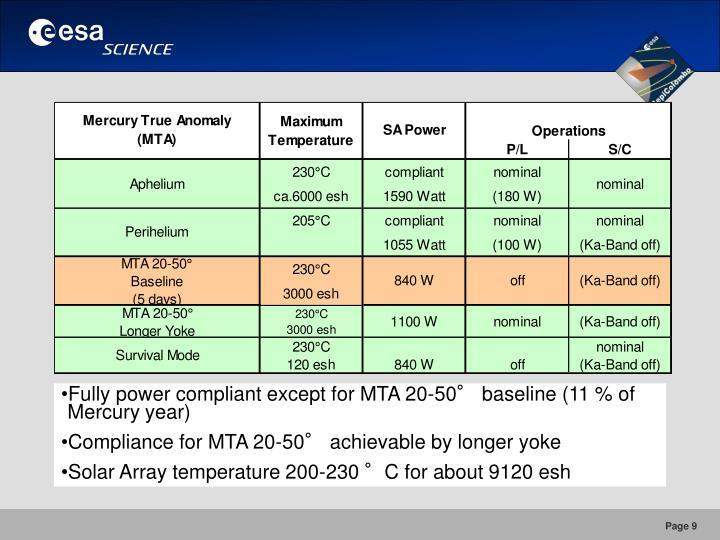 MPO Power Status