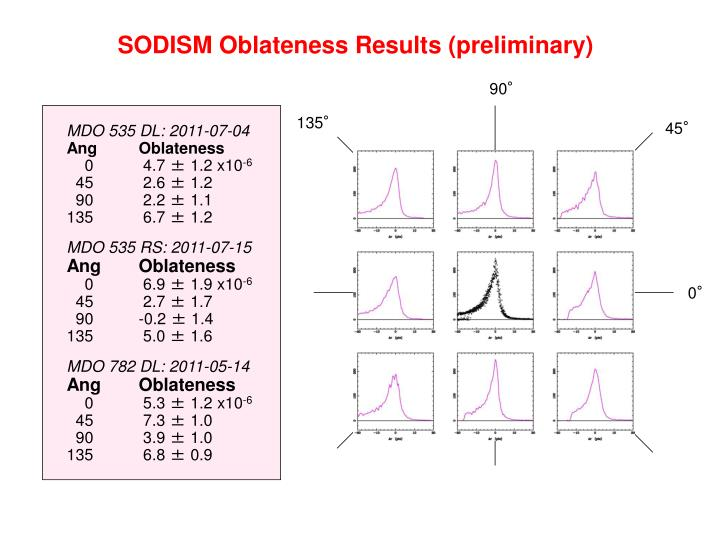 SODISM Oblateness Results (preliminary)
