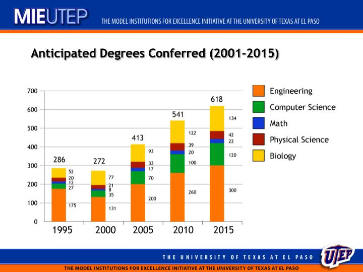 Anticipated Degrees Conferred (2001-2015)