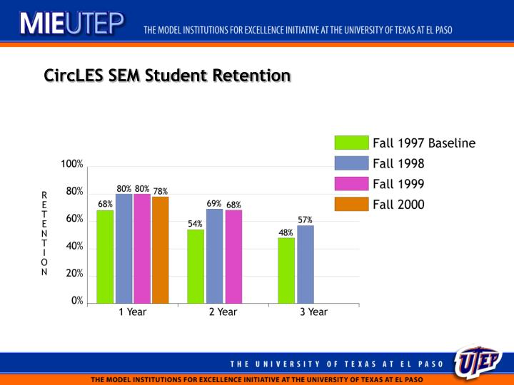 CircLES SEM Student Retention