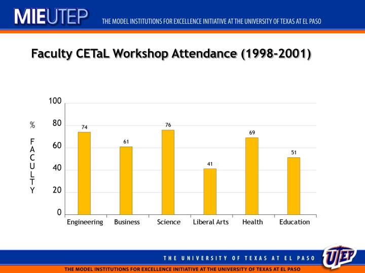 Faculty CETaL Workshop Attendance (1998-2001)