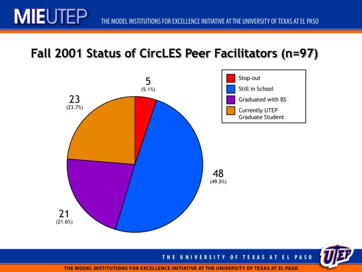 Fall 2001 Status of CircLES Peer Facilitators (n=97)
