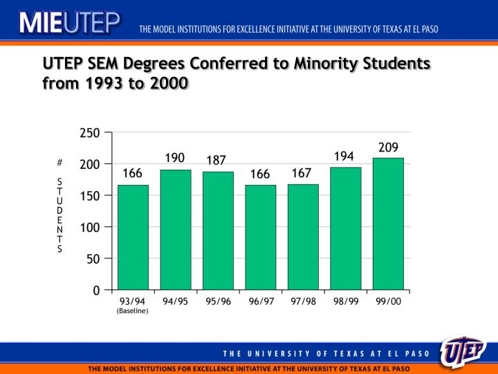 UTEP SEM Degrees Conferred to Minority Students from 1993 to 2000
