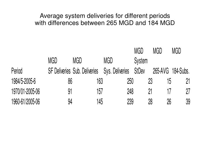 Average system deliveries for different periods