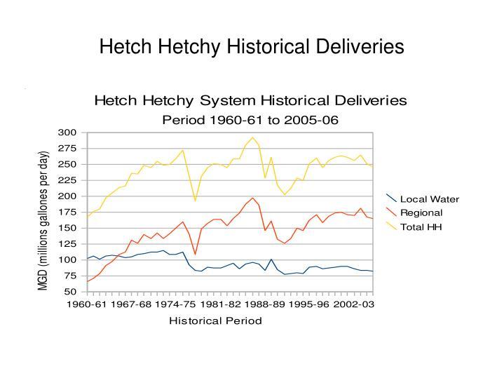 Hetch Hetchy Historical Deliveries