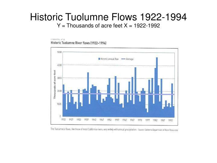 Historic Tuolumne Flows 1922-1994