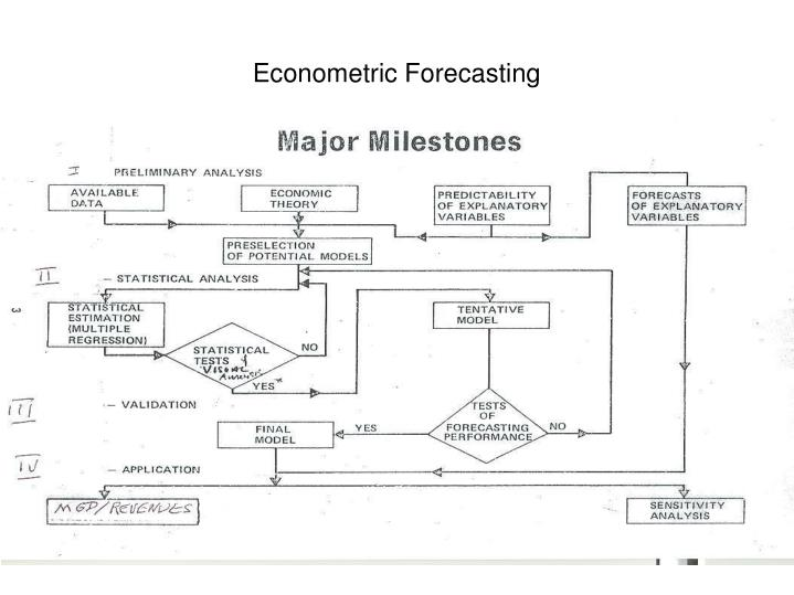 Econometric Forecasting