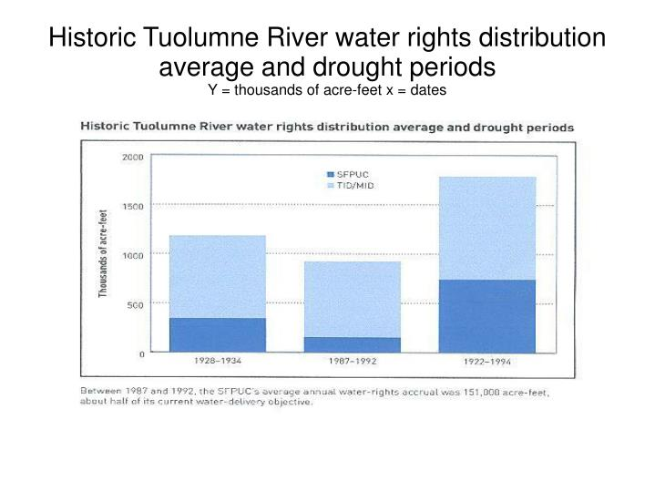Historic Tuolumne River water rights distribution average and drought periods