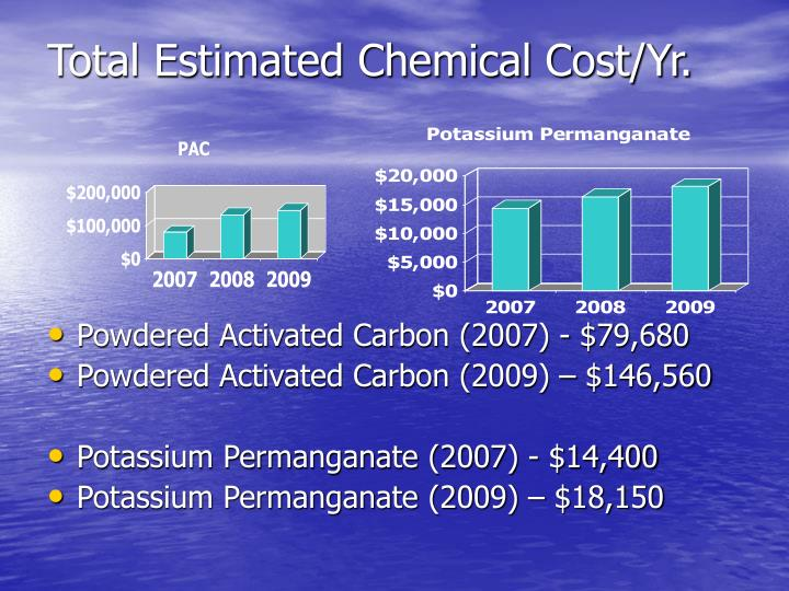 Total Estimated Chemical Cost/Yr.