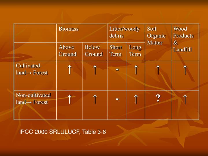 IPCC 2000 SRLULUCF, Table 3-6