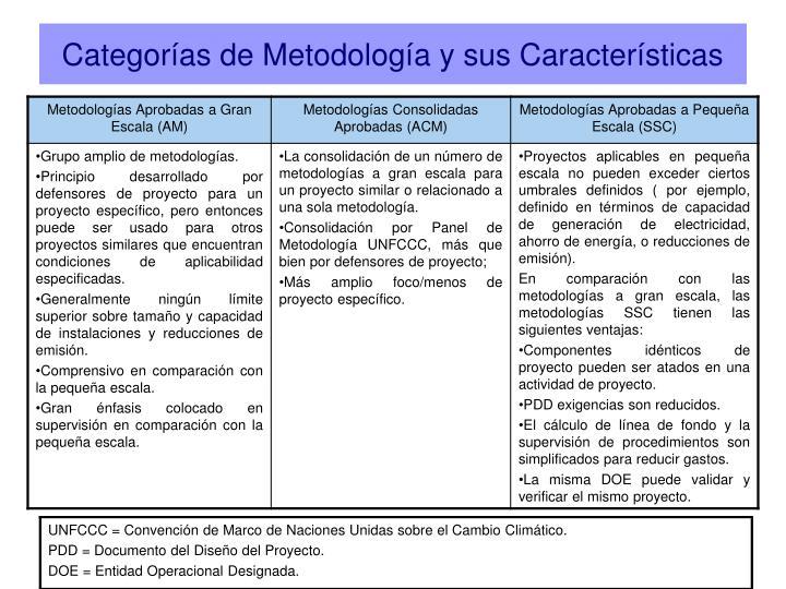 Categorías de Metodología y sus Características