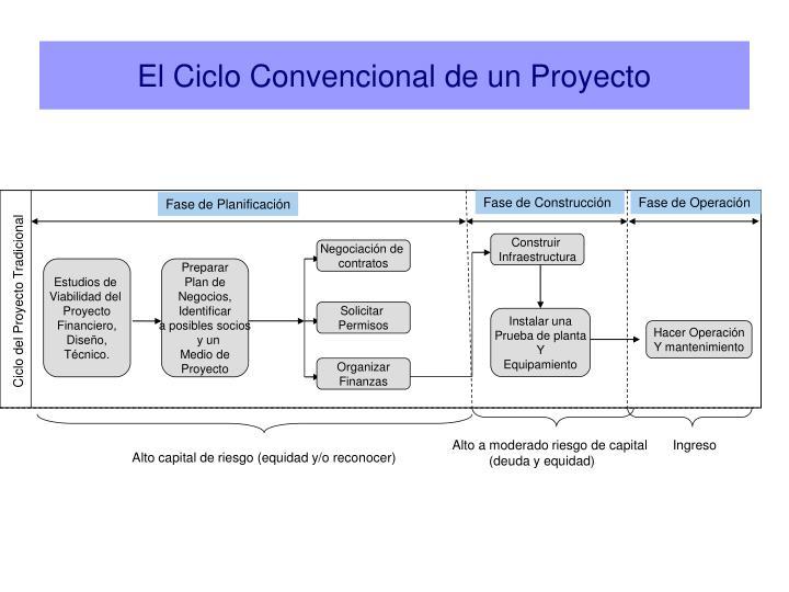 El Ciclo Convencional de un Proyecto