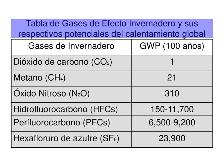 Tabla de Gases de Efecto Invernadero y sus respectivos potenciales del calentamiento global