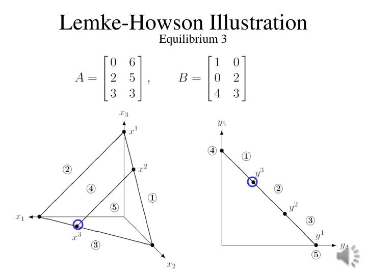 Lemke-Howson Illustration