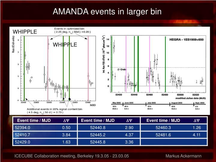 AMANDA events in larger bin